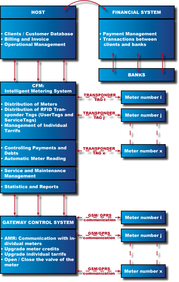 AMR and AMM: Automatic Meter Reading and Automatic Meter Management